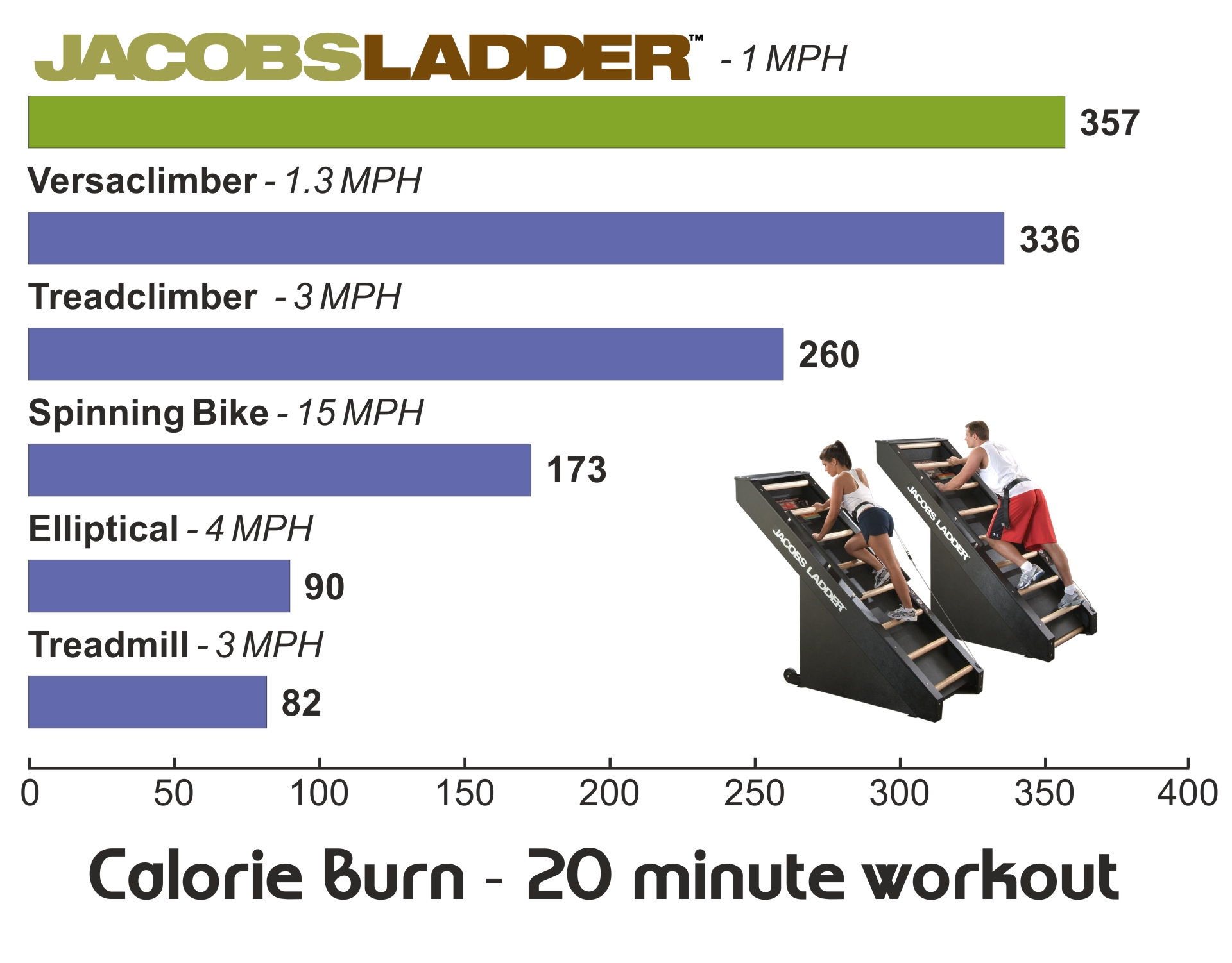 Jacobs Ladder Calorie Burn Table
